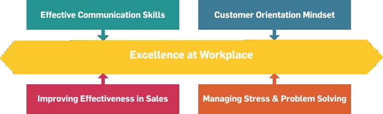 customer orientation skills